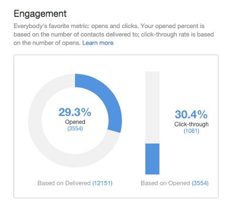 grand-opening-email-metrics.jpg
