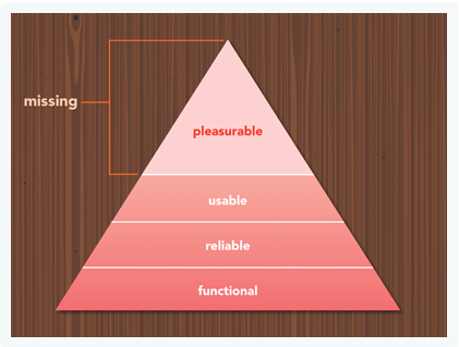 hierarchy for web design.png