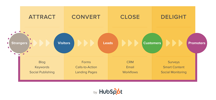 hubspot-inbound-marketing.png