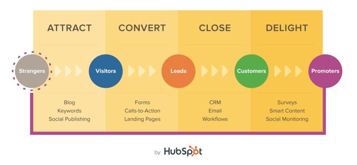 hubspot-inbound-marketing.png