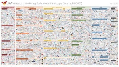 marketing-technology-landscape-2019