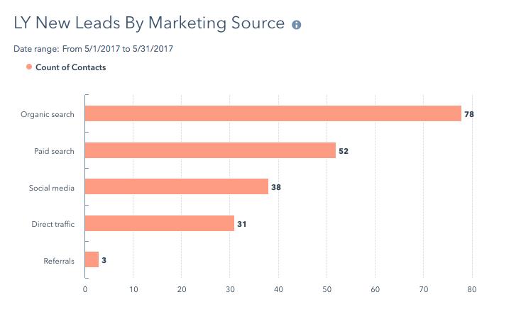 may-2017-organic-leads