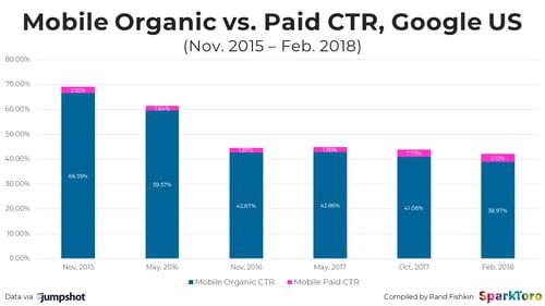 mobile-organic-v-paid-2018
