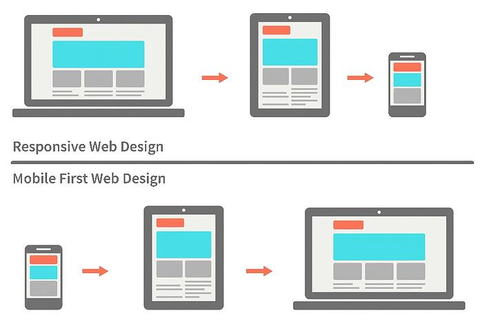 responsive-mobile-first