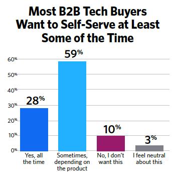 self-serve-buyers