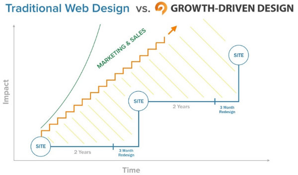 traditional vs growth design.jpg