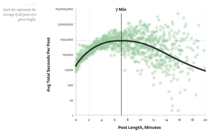 7-minute-blog