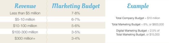 Marketing_Budget