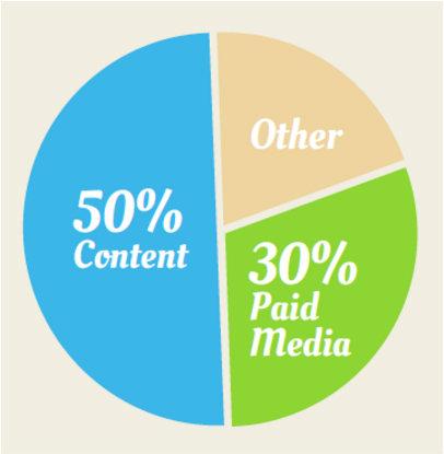 content-marketing-2019