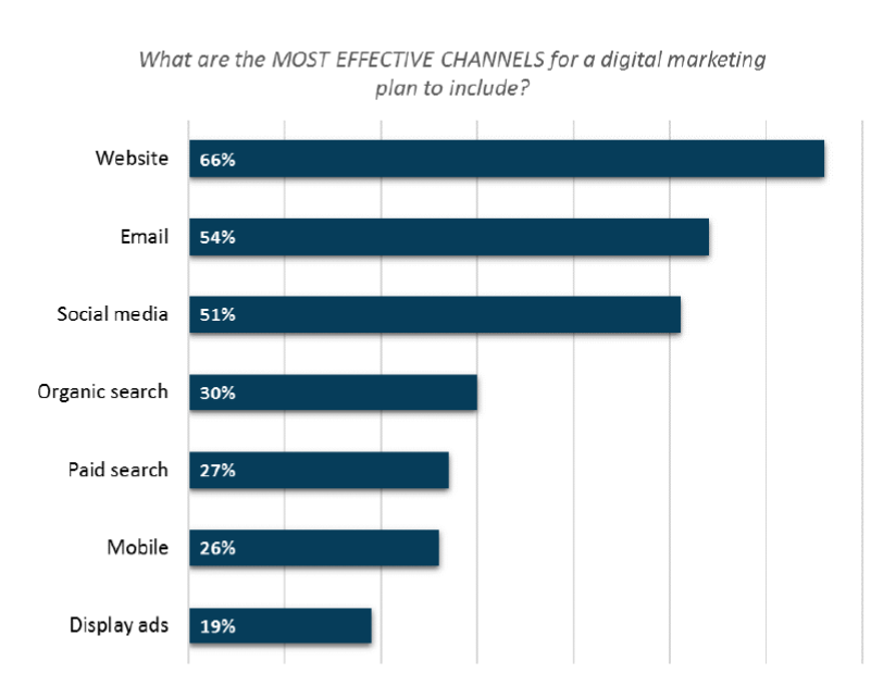 Most Effective Inbound Marketing Channels