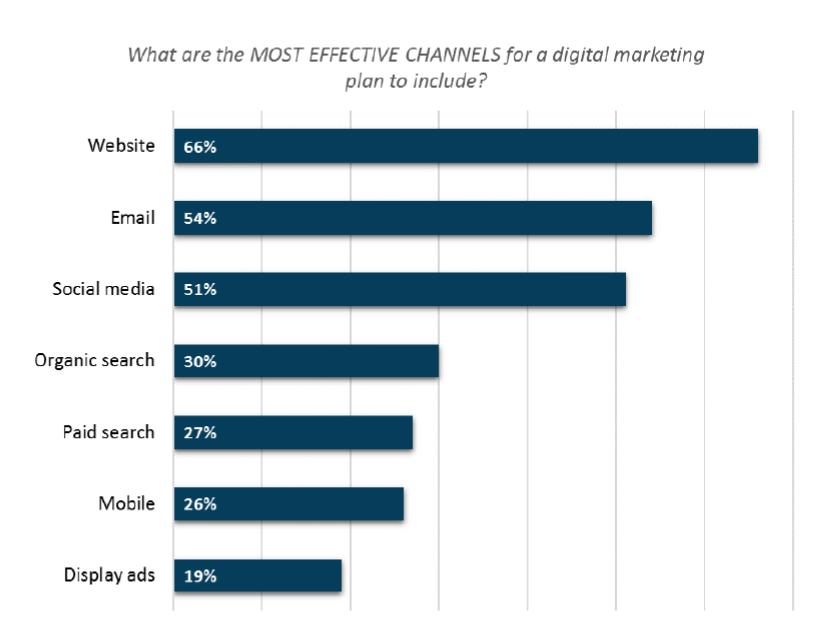 Most Effective Inbound Marketing Channels