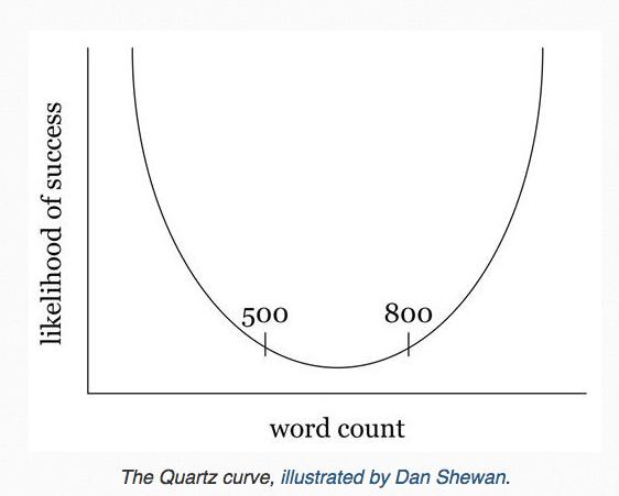 quartz-curve