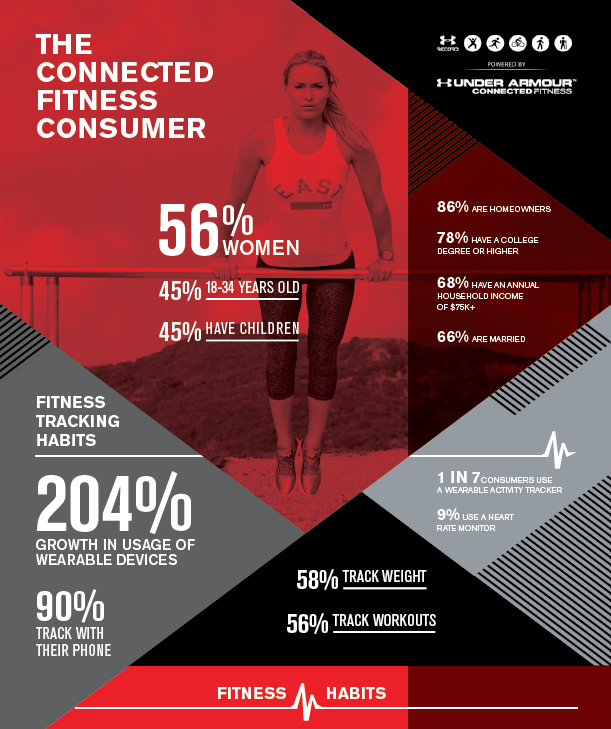 under-armour-data-driven-storytelling